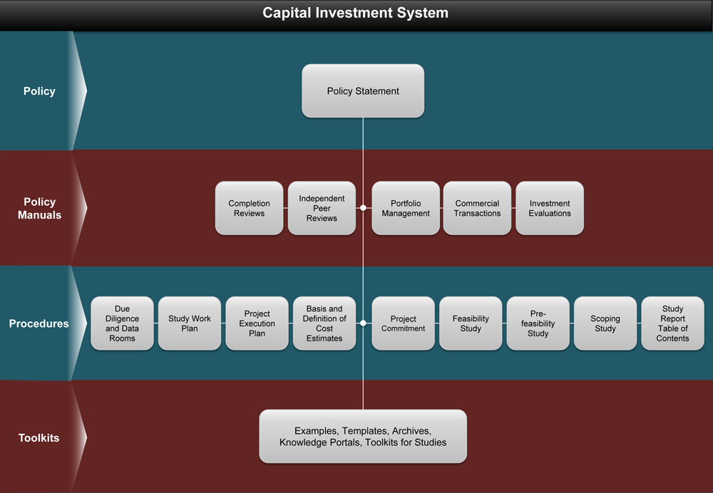 Capital Investment System Flowchart