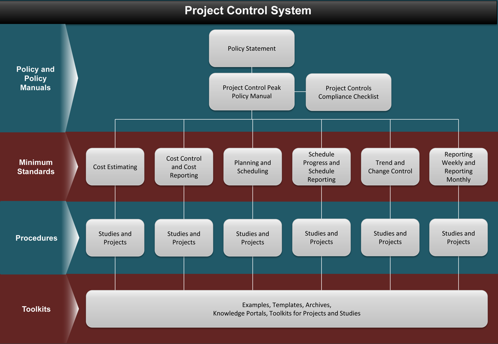 Project Controls Systems - PSC - Flow Chart