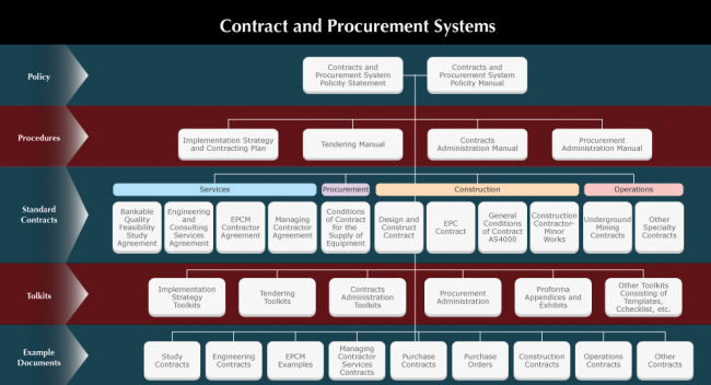 CPS - Contracts Procurement Systems Flowchart