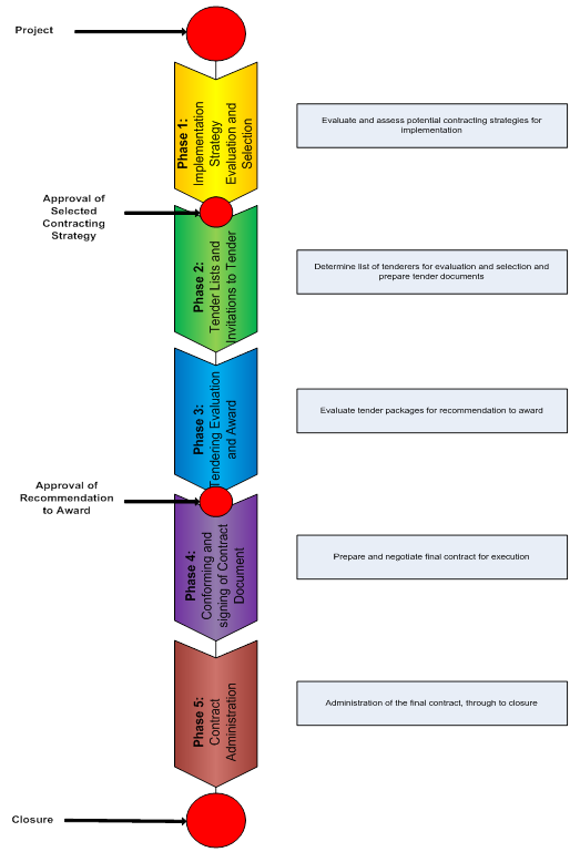 Contracts Procurement Systems Objectives Diagram
